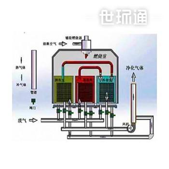 蓄热式催化焚烧装置