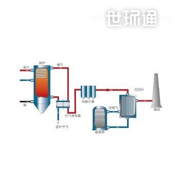 电站管式气气换热器 PGGH