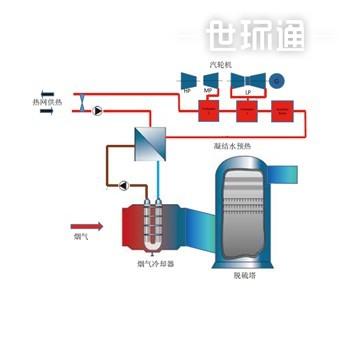 电站超低温省煤器 HRS