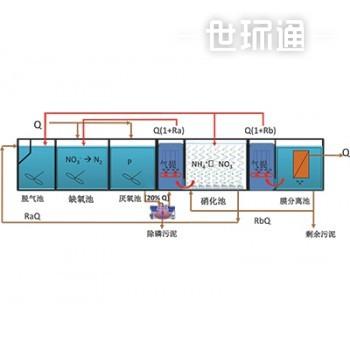 MBR一体化水处理设备