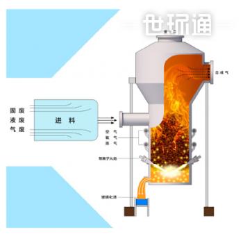 等离子气化核心设备——等离子气化炉