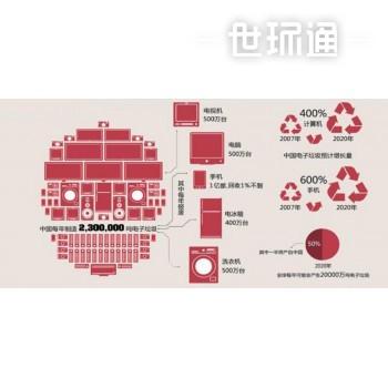 电子回收拆解行业