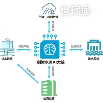 排水管网智慧管理平台