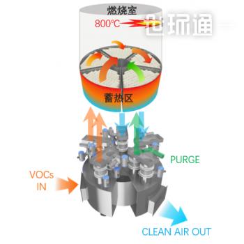 阀门旋转型RTO/无火焰触媒氧化设备(FCTO)/离子交换洗涤塔(IES)