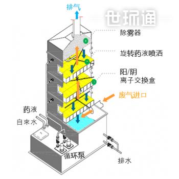 离子交换洗涤塔