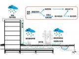 雨水管渠系统的设计与计算