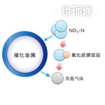 中低濃度硝酸處理技術