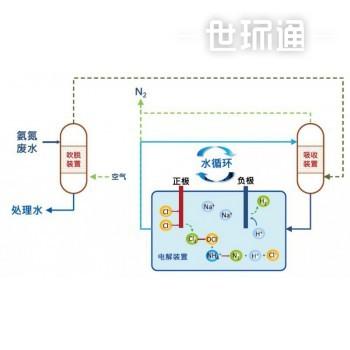 氨氮废水–电化学处理系统