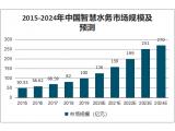 2021年中国智慧水务行业市场现状与发展趋势分析 人工智能助力智慧水务未来发展