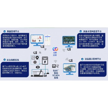 数据管理平台、供排水管网监管平台、应急保障系统