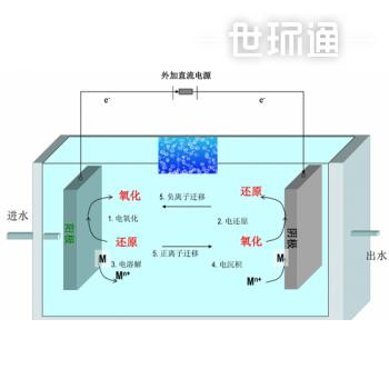 EP-凯森电化学氧化技术
