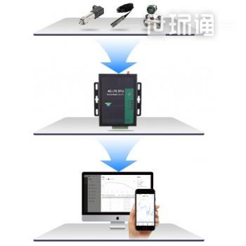 智慧开仪—工业物联网平台