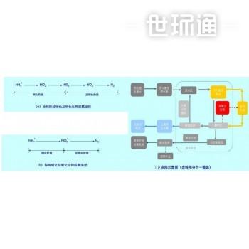水处理——短程硝化反硝化生物脱氮技术