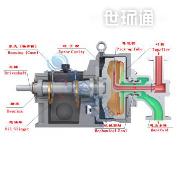 旋转喷射泵