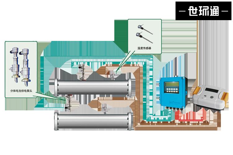 RC82-CR系列 插入式超声波热量表
