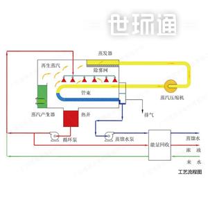 机械蒸汽再压缩(MVR)