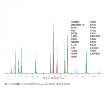 25 种常检水质指标分析的 LC/MS/MS 大方法 ⸺快捷、省力