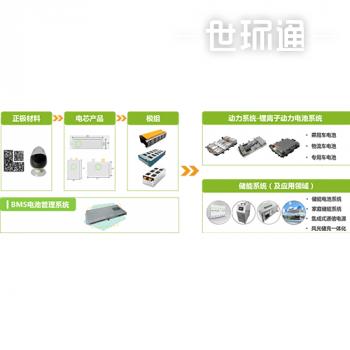 新能源生态服务---锂电能源研发、生产、销售等综合服务
