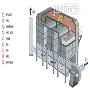 rto焚烧炉废气处理设备工艺流程