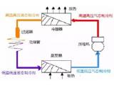 暖通空调——各种压缩机的动态原理图