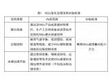 上海市重点行业企业挥发性有机物深化治理项目专项扶持办法