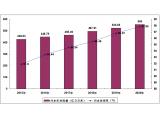 中国污水处理产业发展战略及供需格局研究预测报告