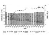 胡洪营团队:北京市城镇污水再生利用现状与潜力分析